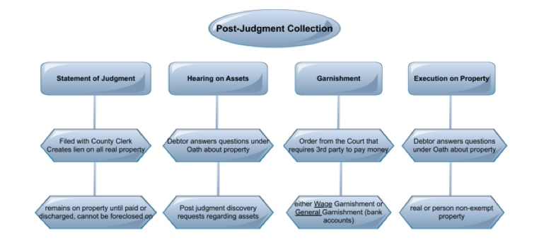 Collection Outline Post Judgment
